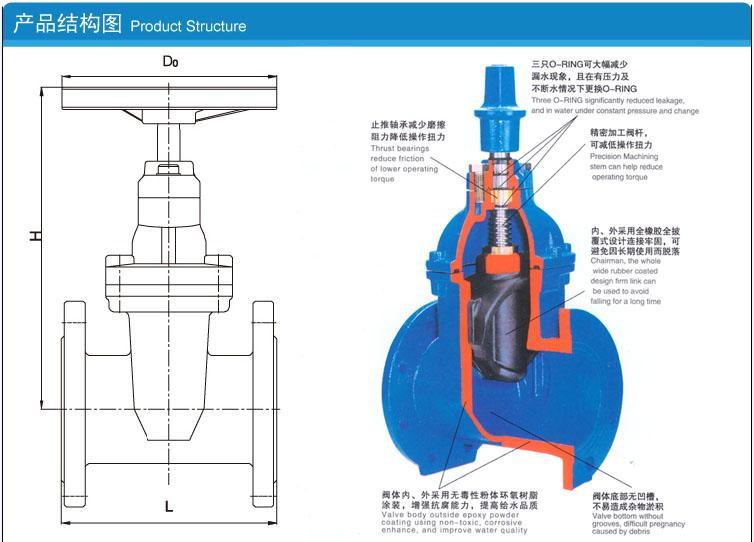 软密封闸阀的内部结构解剖说明图片