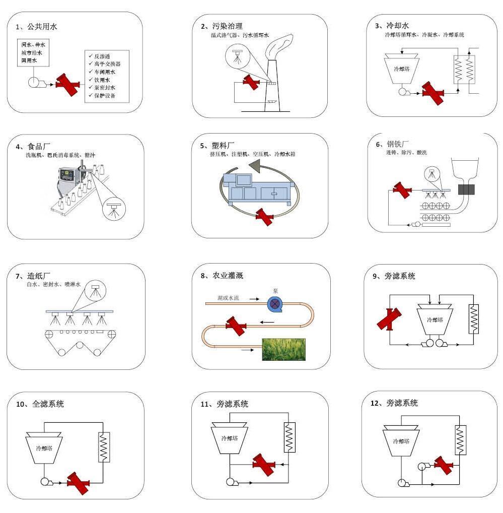 y型过滤器的工作原理图例