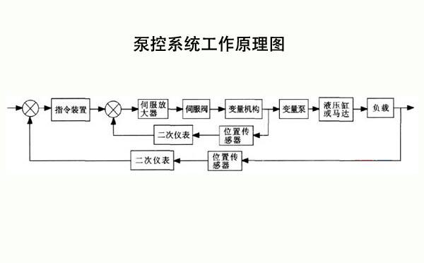 泵控系统工作原理图