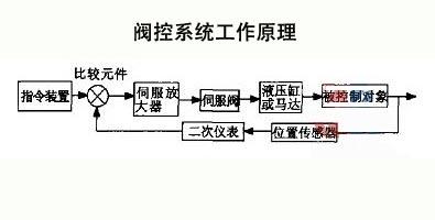 阀控系统工作原理图