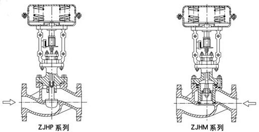 气动调节阀工作原理图