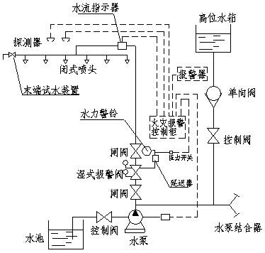 湿式报警阀图例(平面图)