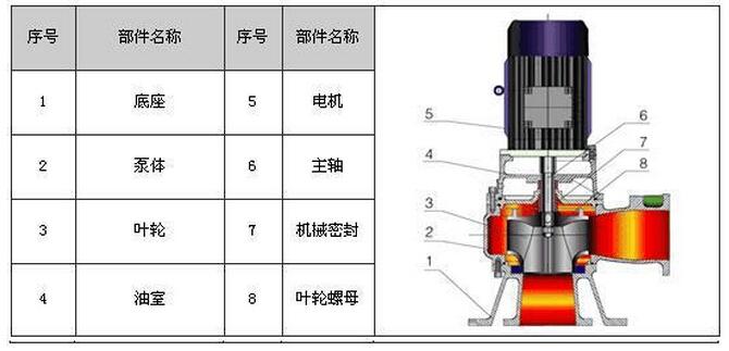 wl型立式排污泵结构图