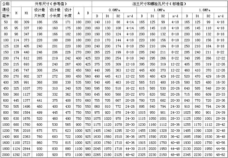 SD343H-10C伸缩型金属密封蝶阀外形尺寸