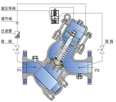 YQ98001型过滤活塞式可调减压阀结构图