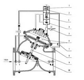 DY30AX缓开缓闭多功能止回阀结构图