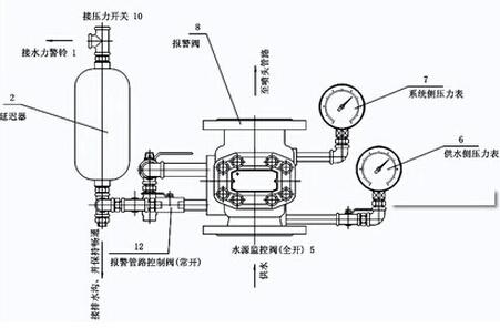 ZSXF-D湿式报警阀结构图片