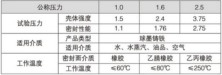 Z81X沟槽式弹性座封闸阀性能参数