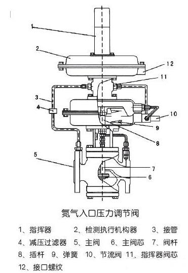 供氮装置(氮封阀)调节阀结构图