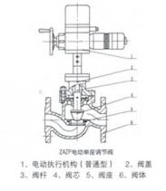 ZAZN电动双座调节阀结构图
