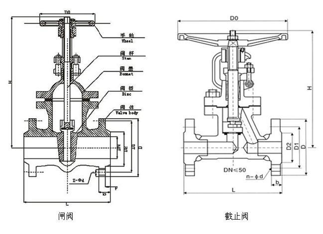 闸阀与截止阀的结构图