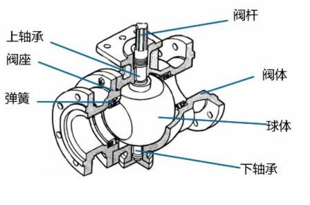 浮球阀结构图