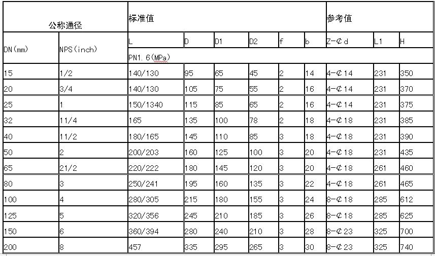 ZDJQF46电动衬氟球阀外形尺寸