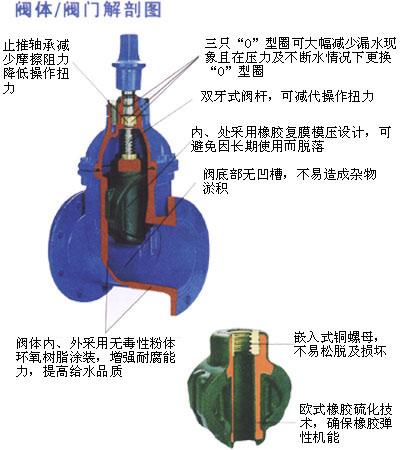 二,z45x-25q软密封闸阀结构图例 1,平底式阀座,不出现污物堆积,使图片