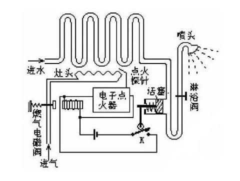 燃气热水器电磁阀结构特点