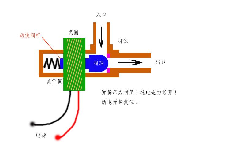 液压电磁阀